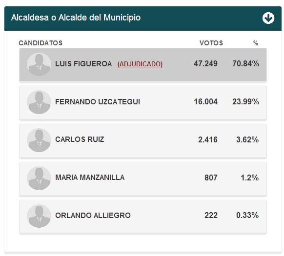 #Guarenas #Guatire Asi quedaron los resu...