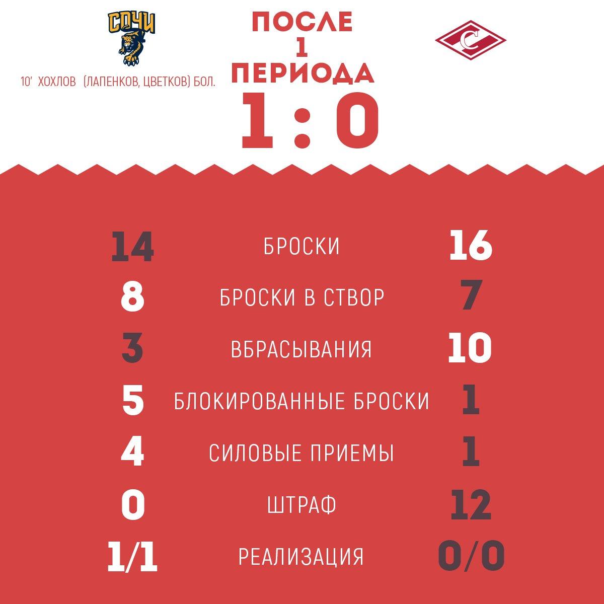Статистика матча «Сочи» vs «Спартак» после 1-го периода