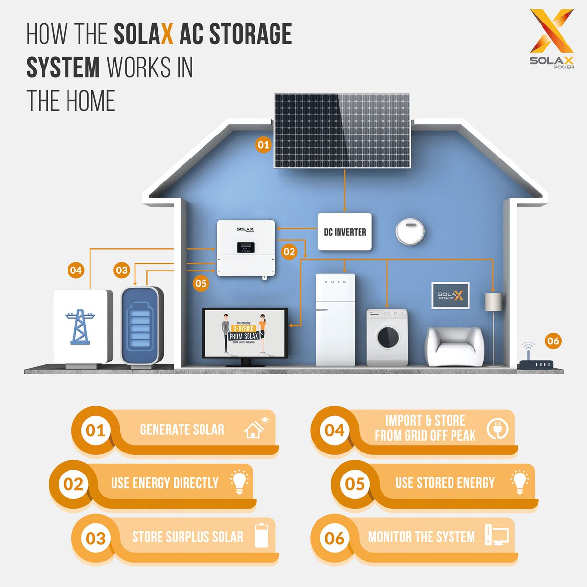 Nearest Battery Store >> Solax Power On Twitter Incase You Were Not Aware We Have