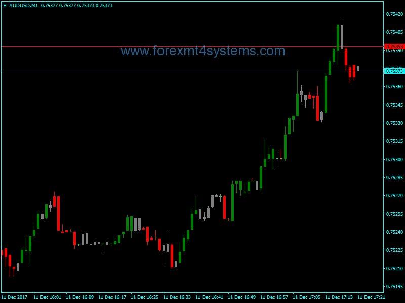 Forex zone trade indicator