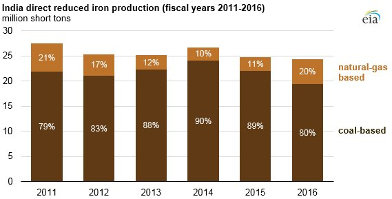 The majority of the direct reduced iron (DRI) produced in #India is powered by #coal. For this reason, DRI produced in India is much more carbon intensive than DRI facilities in other parts of the world. https://t.co/VPqxD3NdAr