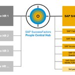 SAP unveils new @SuccessFactors People Central Hub to help accelerate digital transformation: https://t.co/u5TwuUXlsC