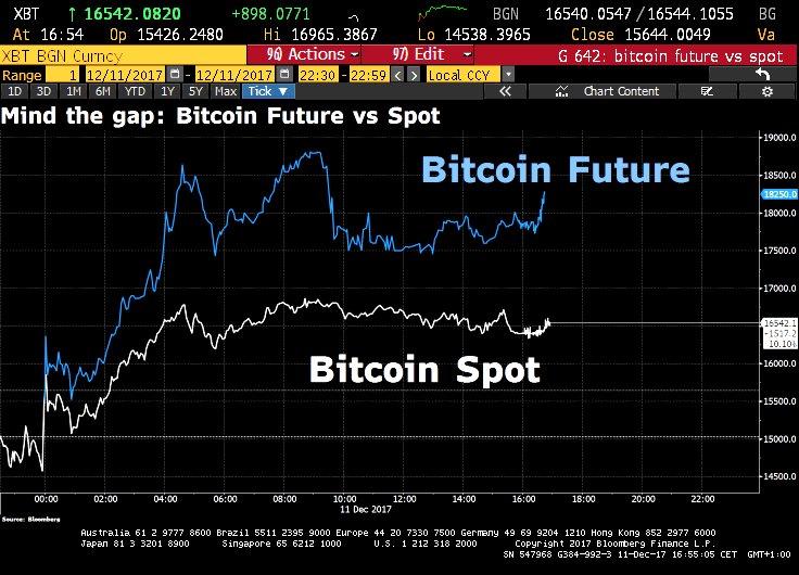Bitcoin price surges as futures trading begins, despite