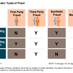Are you spotting and stopping identity fraud in the rental property market? Visit the CoreLogic blog post to learn more: https://t.co/dKJLWOZnuv#rentalproperty #rentalpropertysolutions #identityfraud
