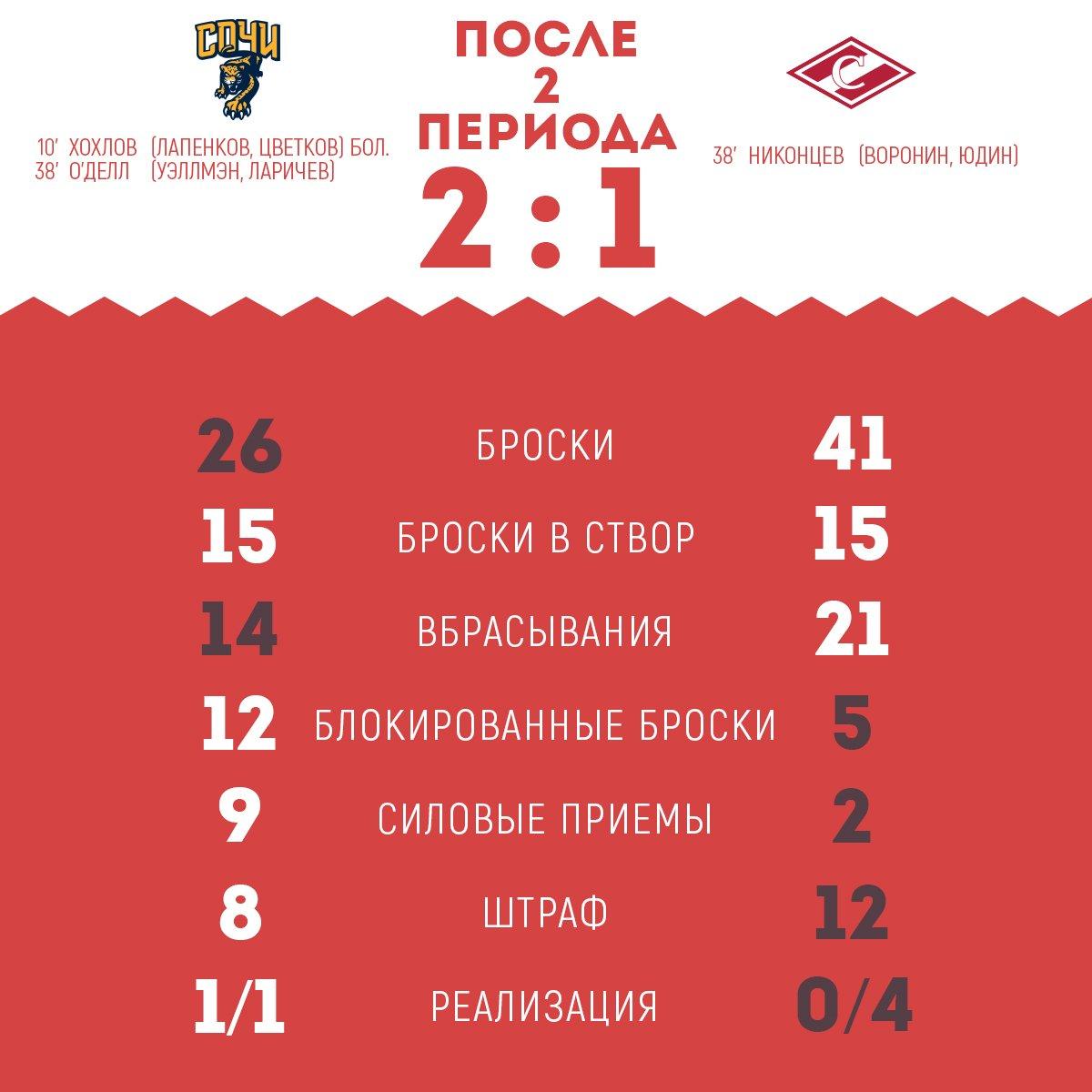 Статистика матча «Сочи» vs «Спартак» после 2-х периодов.