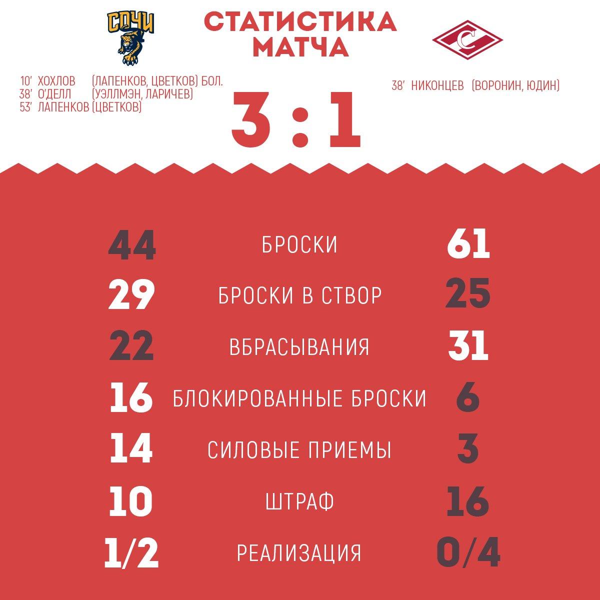 Статистика матча «Сочи» - «Спартак» 3:1