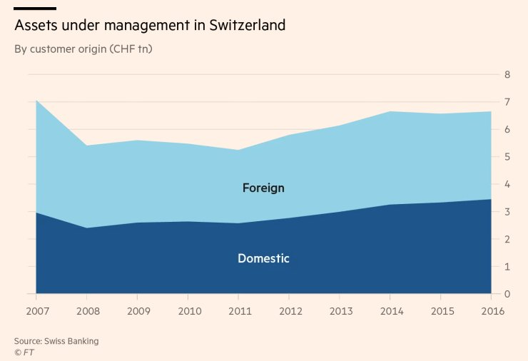 Thanks to the US-led global clampdown on tax evasion, the days are long gone when Swiss bankers could prosper by simply assisting rich clients to hide assets https://t.co/TXgI4nIYVe