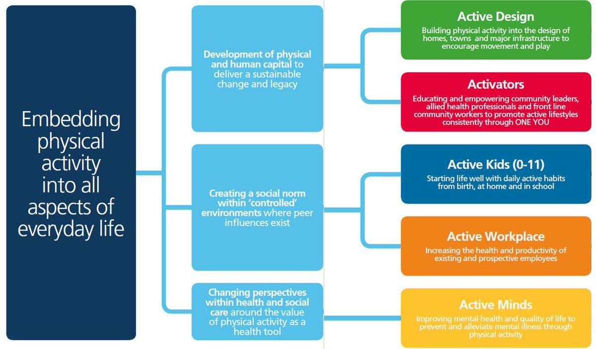 Active cheshire on twitter consultation on the blueprint to tackle active cheshire on twitter consultation on the blueprint to tackle inactivity is ending this friday make sure to get your feedback in now malvernweather Choice Image