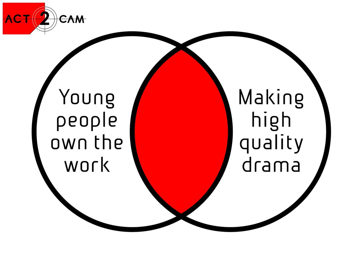 #YouthTheatre and #Filmmaking; where you...