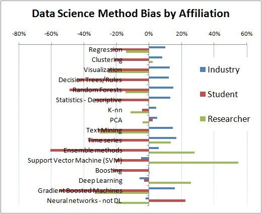 Data Science Method Affinity by Affiliation