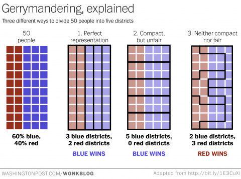 How gerrymandering can change election outcomes, in one chart  https://t.co/cQLC6K9rgM