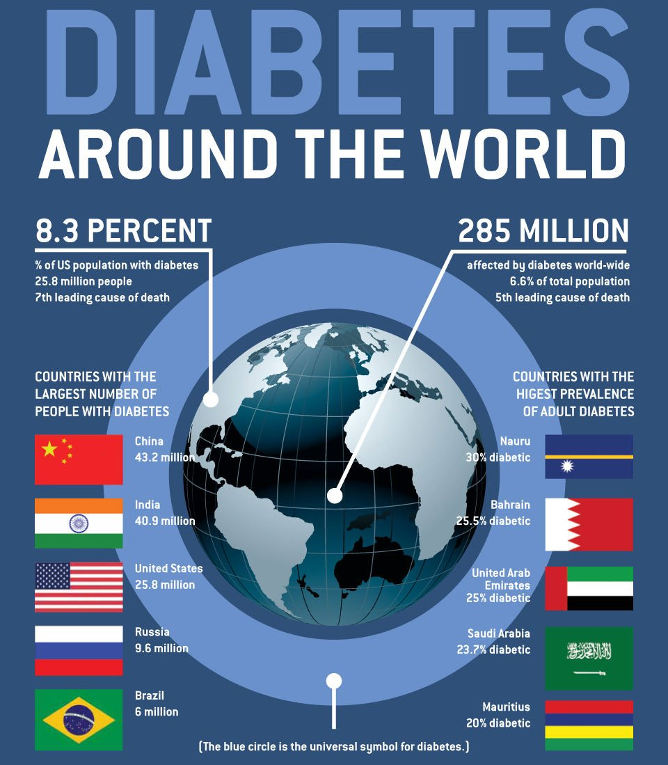 RT #Diabetes Around the World Infographic ➡ https://t.co/0wVfZFffA4 https://t.co/CxiXUxSq7z #health #wellness