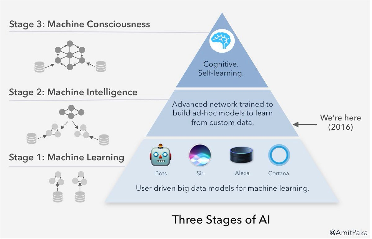 RT @virginiog: Muy claro para entender la Inteligencia Artificial    @DimitriHommel https://t.co/YVwTaSwXyX