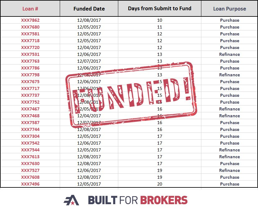 test Twitter Media - Join us in congratulating all of our brokers who had loans close in 20 days or less last week! Way to continuously provide Rock Solid Service! https://t.co/T7LbzvbvOi