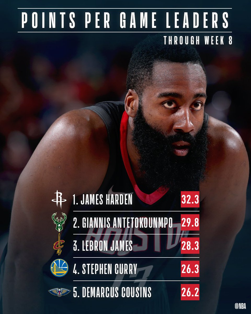 The @NBA Points Per Game leaders through Week 8!