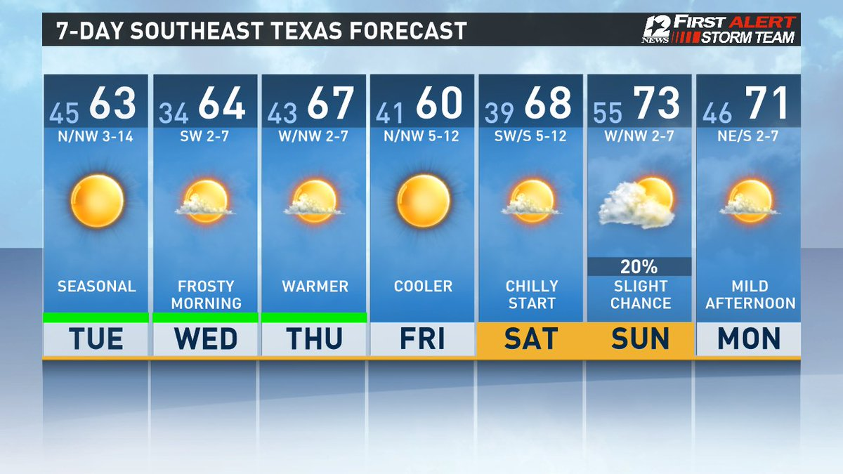 Cool, dry weather conditions forecast across SE Texas through Saturday.  Lows in the 30's and 40's with highs in the 60's. Slight chance of showers Sunday ahead of another front.  #FirstAlertSETX