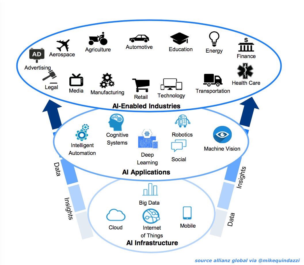 Where will #AI play? #ArtificialIntelligence aims to drive #innovation and #disruption across every industry.  #IoT #Cloud #Bigdata #Manufacturing  #MachineLearning #Robotics #education #SMM #Healthcare #DeepLearning #ML #DL #DataScience #CloudSale Via  @MikeQuindazzi<br>http://pic.twitter.com/uvDIlPs6yg