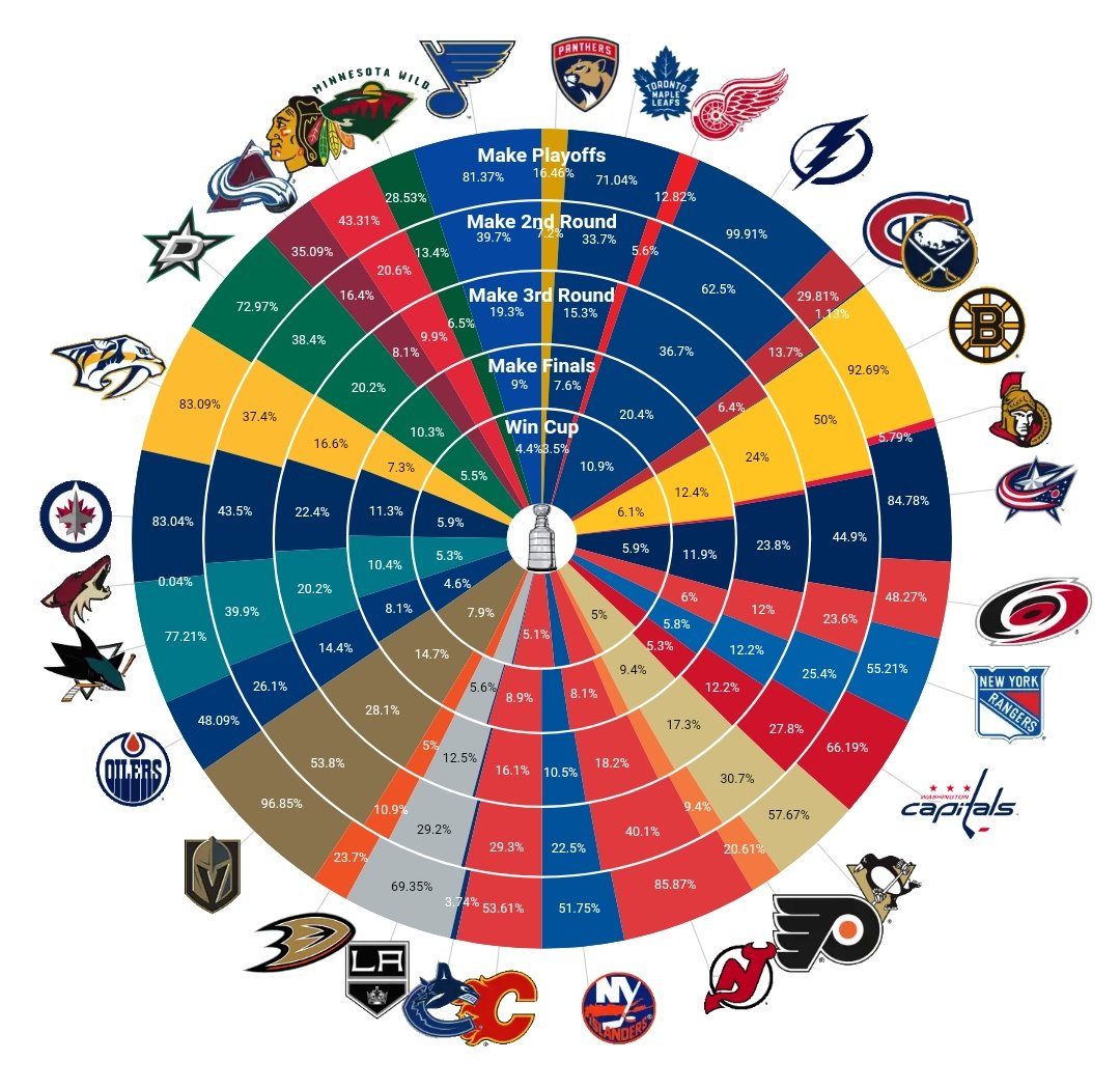 Playoff odds going into the Christmas