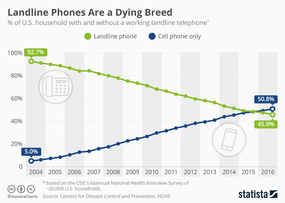 i had landline phones (which i didn't use) in various universities but not  in my own home since 2007  source: https://buff ly/2cyorr6 pic twitter com/