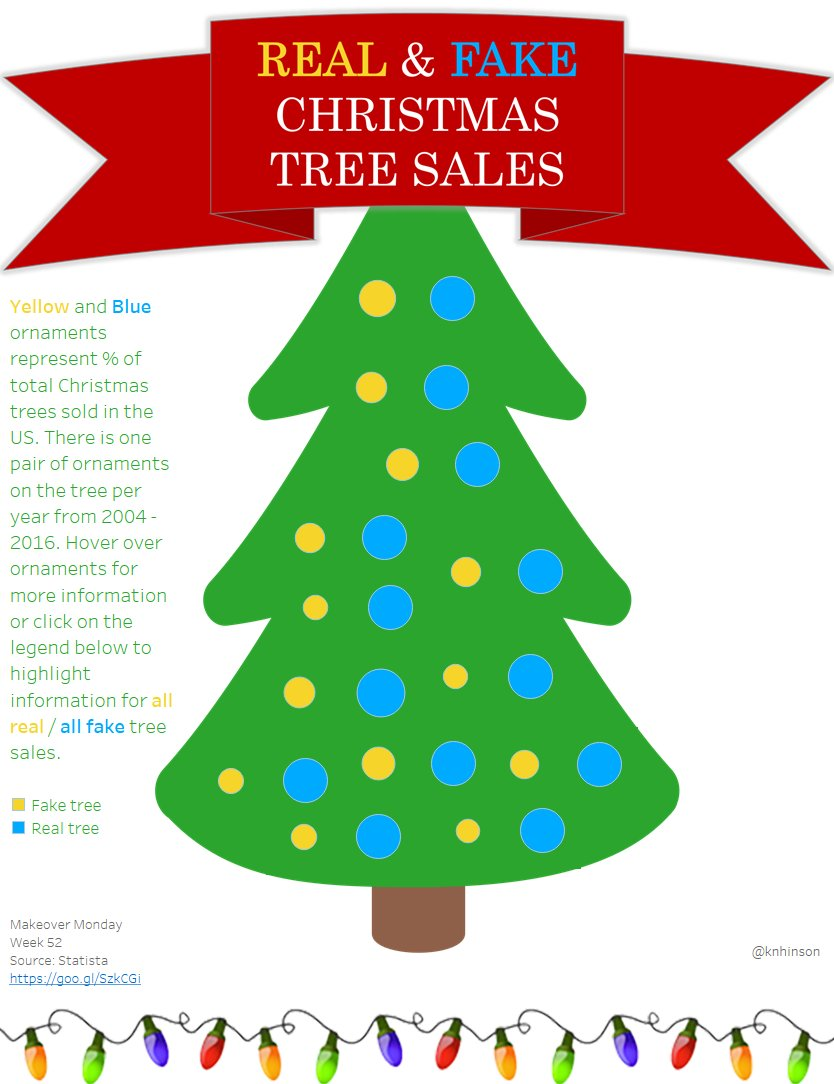 Week 52: Christmas tree sales in the US | Makeover Monday