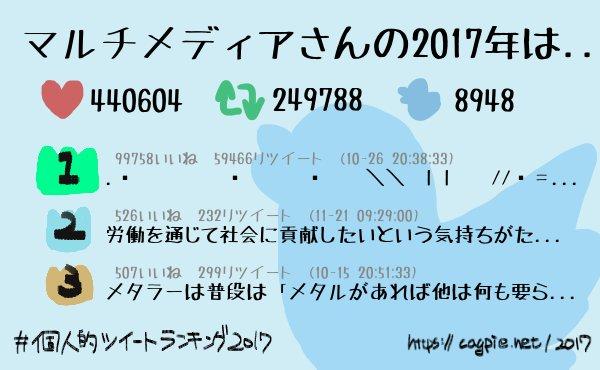 #個人的ツイートランキング2017 マルチメディアさんは今年8948件のツイートをして、 440604件のいいねと249788件のリツイートをもらいました! 4位以降は→
