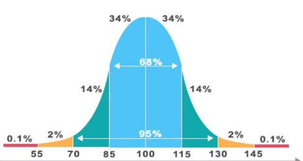 high iq means better life isit 2 higher iq is correlated with higher life success of course not one size fits all in the scenario, but the statistics are in: a good iq score can predict is it really a good thing to have less expectations and responsibilities wouldn't you rather challenge yourself to become the best person you can be.