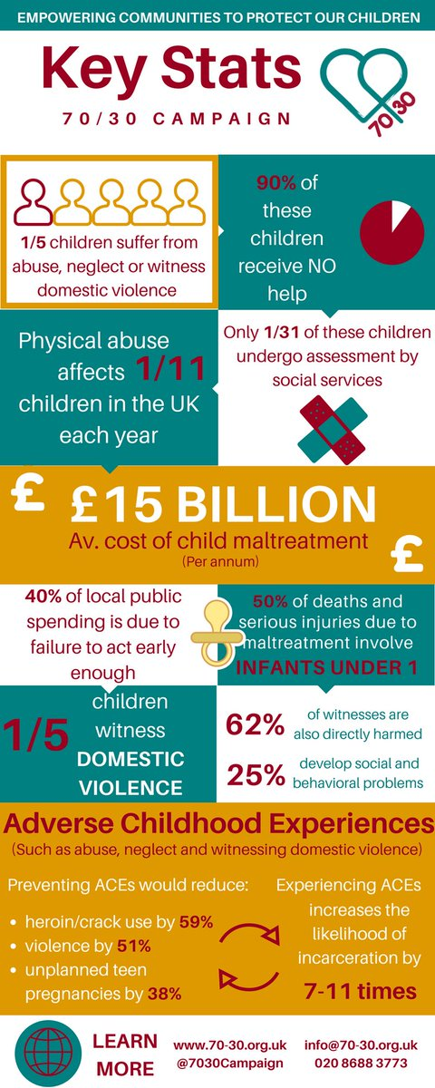 the harmful effects of children witnessing domestic violence You can't protect your children from witnessing domestic abuse if you're in an abusive relationshipand the effect of witnessing domestic abuse is harmful in the short and long-term picture.