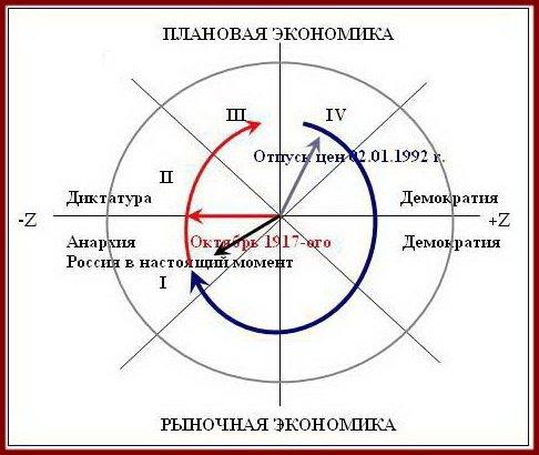 Этапы пути России