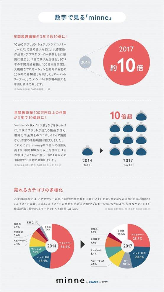 年間100万円以上を売り上げる作家は1,673人に、ミンネの年間流通総額が100億円突破
