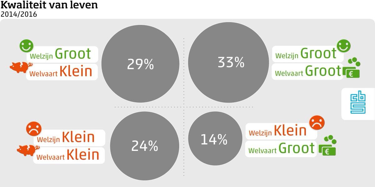 Van hoeveel procent van de #bevolking is de kwaliteit van #leven relatief gering https://t.co/ONZ9f9RZ6W https://t.co/XtSzd1FfbC