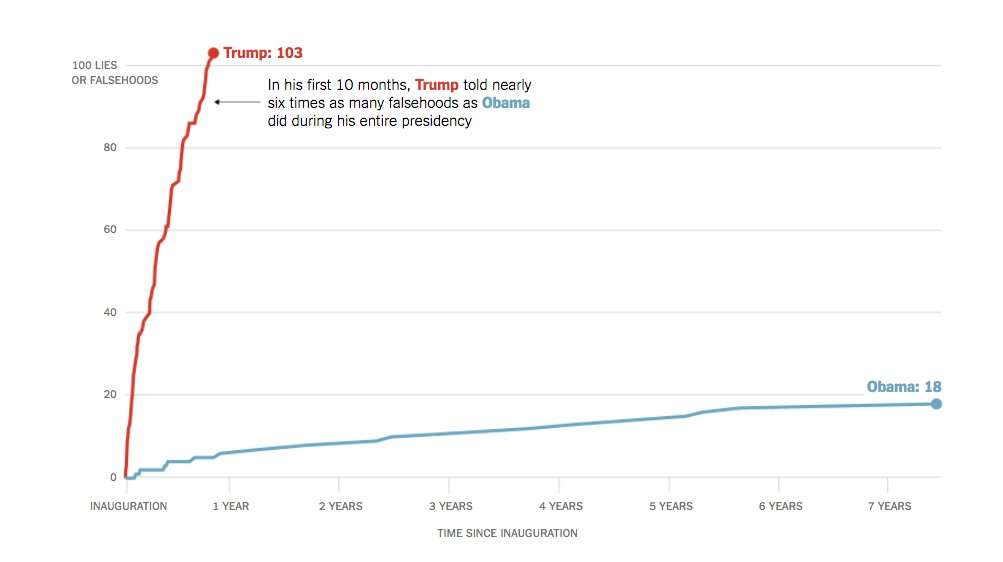 Trump's lies vs Obama's lies. A lie chart, if you will.   Nice and I don't doubt it but if making comparisons would be good to see more on methods. Fact-checking is a growing area so secular trend an issue (but note no uptick over time in Obama data)  https://t.co/IPwDdnvC2p