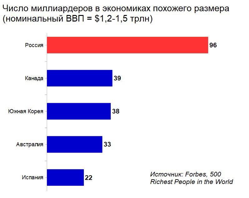 миллионеры в россии количество спортивная игра, схожая