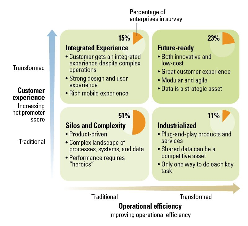 How Companies Compare on Digital Business Transformation @MITSloan v/@FlashTweet #transfodigitale #transformationdigitale #transfonum  https:// sloanreview.mit.edu/article/is-you r-company-ready-for-a-digital-future/ &nbsp; … <br>http://pic.twitter.com/6QKo0Akn73