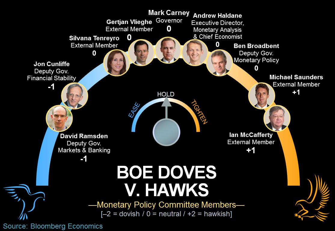 It's the doves versus the hawks as the Bank of England decides on interest rates https://t.co/3F5VcwRfXf