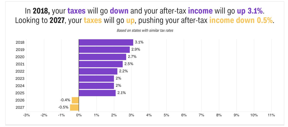 How CNN thinks the tax bill will affect me personally — a small tax cut that shrinks and becomes a tax hike.   https://t.co/ik2zbkJpsK