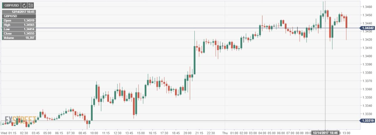 LIVE - BoE unanimously decides in favor of keeping interest rates at 0.5%, $GBPUSD initially to the downside but limited reaction https://t.co/fhN8ybk8zY #forex #trading