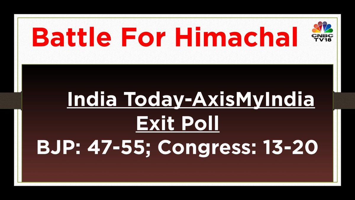 @ShereenBhan @shreyadhoundial #BattleForHimachal | India Today-AxisMyIndia: BJP: 47-55; Congress: 13-20 https://t.co/WmwvBCfVzV