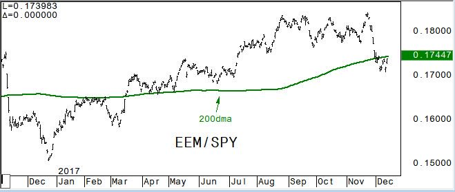 #EEM is negative vs #SPY as it holds below the very pivotal 200 week moving average #charts<br>http://pic.twitter.com/Z5DGU6vy4D