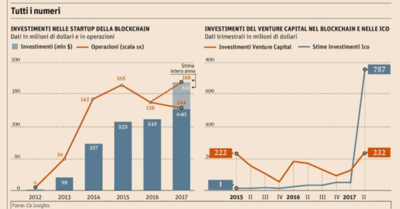 Startup: l'Italia delle piccole della Blockchain. Tutti i numeri https://t.co/OfQqTSUVkc