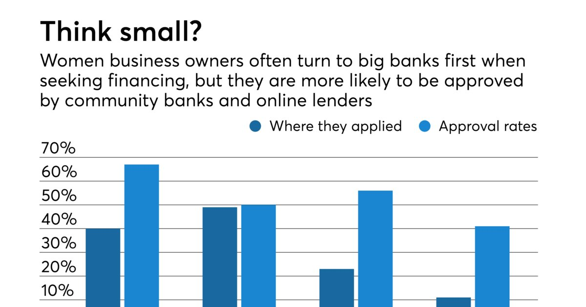 Why so many women business owners avoid bank loans in the #USA  https://t.co/DvqKzslq90