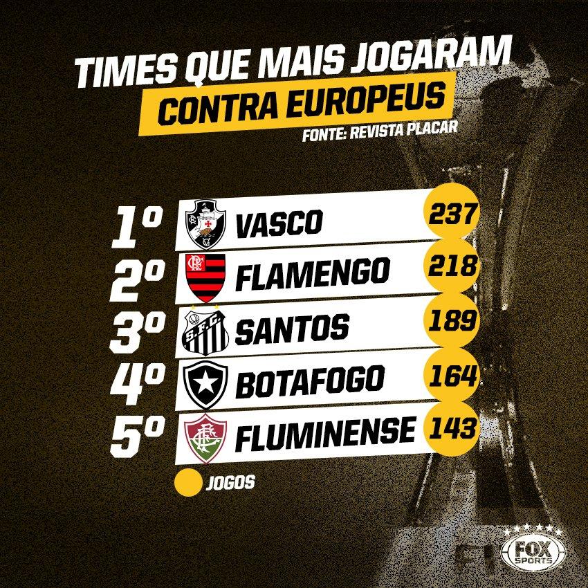 🏆🌍 Encarar Real, Barcelona, Milan e outros gigantes do futebol europeu era rotina pra esses times... #MundialDeClubesFOXSports