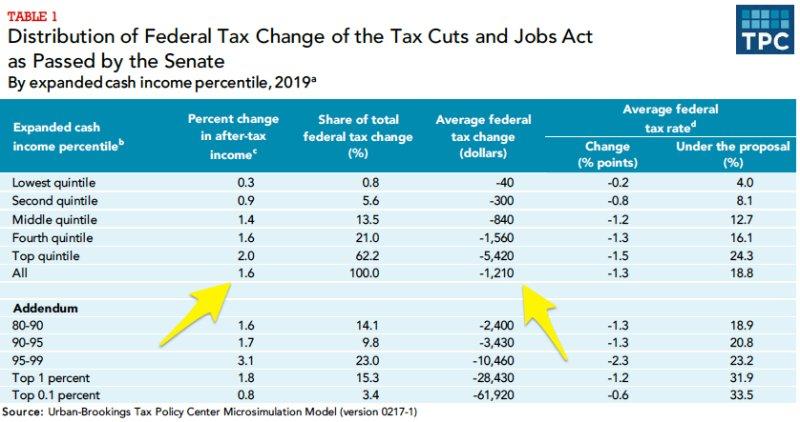 The Trump tax cuts will help Republicans more than Democrats https://t.co/L1KXygJJlk
