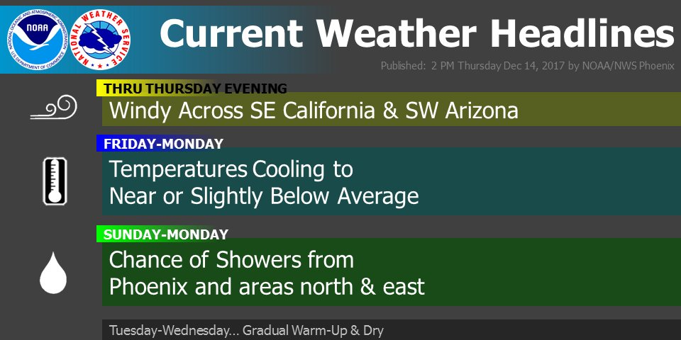 Here are the current weather headlines. #azwx #cawx