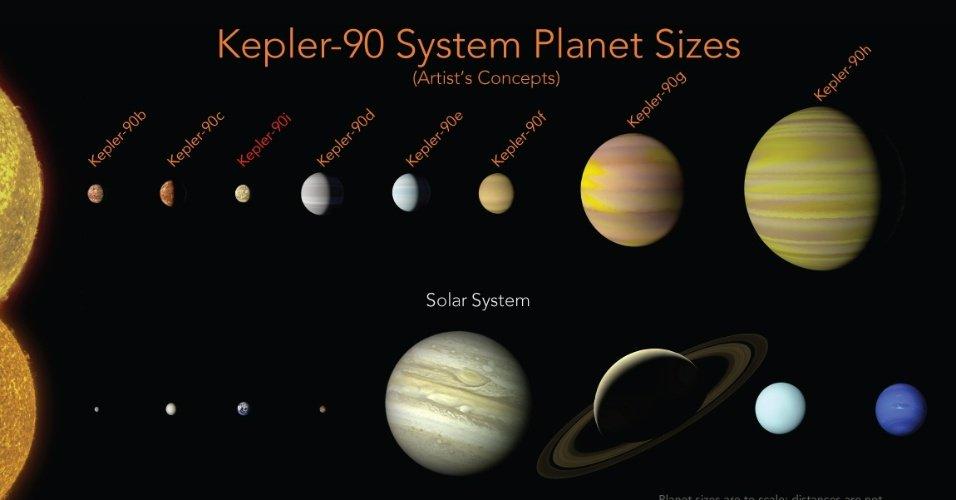 NASA descobre Kepler-90, o sistema solar mais parecido com o da Terra https://t.co/0Bunt9qIng