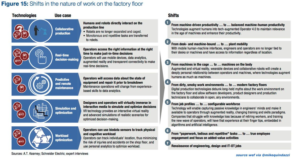 7 shifts in the #futureofwork on the factory floor. @wef #robots co-#bots #ar #ai #vr #manufacturing #scm #automation #ai #iiot #robotics #3dprinting<br>http://pic.twitter.com/zTmHDEWgsw