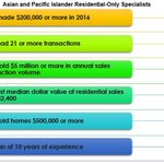 NAR Asian and Pacific Islander Real Estate Members: Of all ethnicities, 37% of Asian and Pacific Islander members specialize in both residential and commercial real estate, more than other groups. https://t.co/WgspIg6ZFv