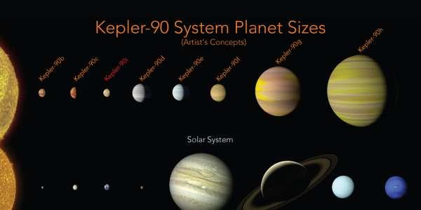 NASA acha 2 novos planetas no sistema Kepler-90  https://t.co/EY6B7zSBt1