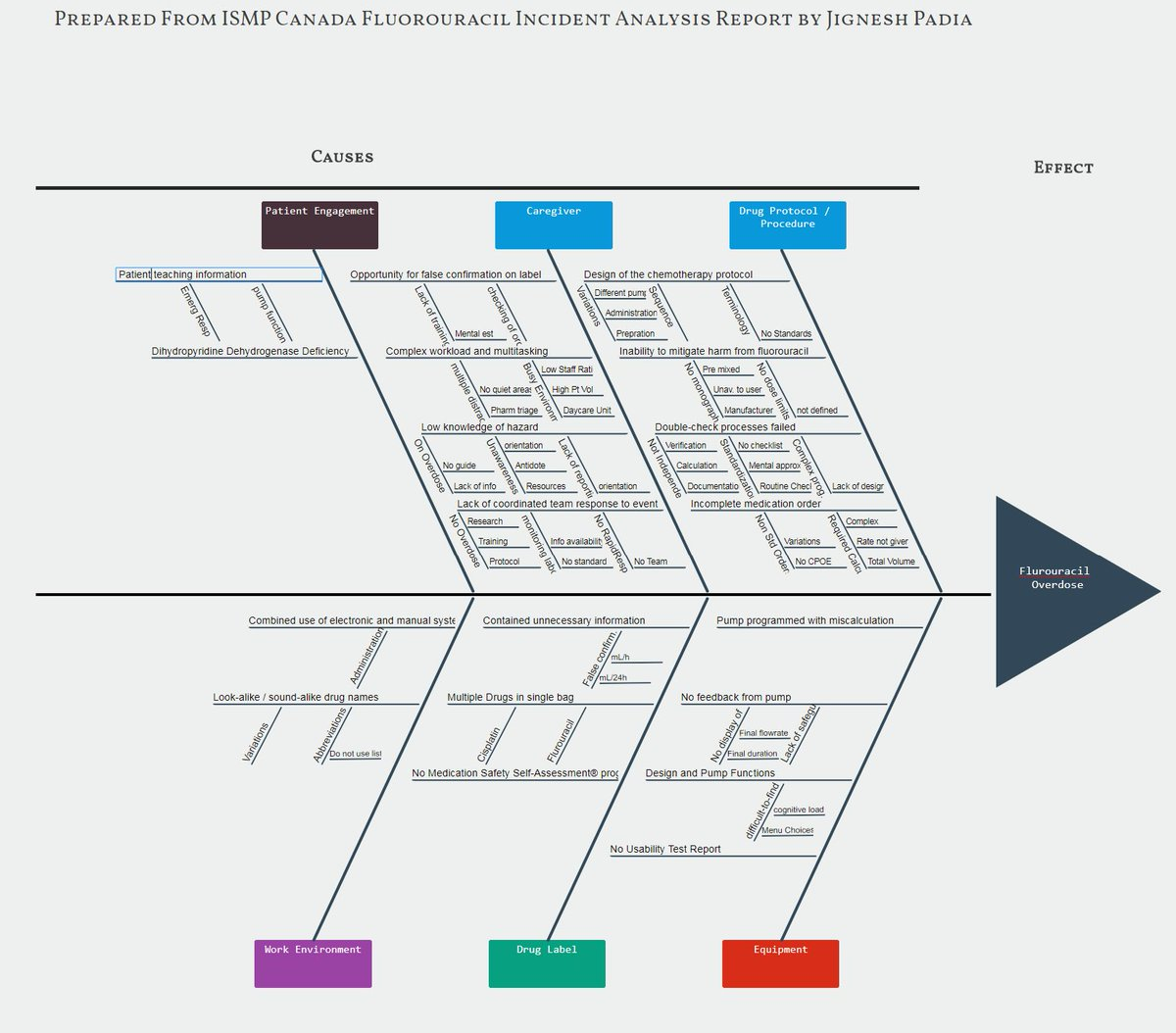 Erm governance on twitter win a free book by participating in ishikawa diagram to get an entry in a draw to win lean safety erm leadership investigation analysis create yours using the new tool at ccuart Image collections