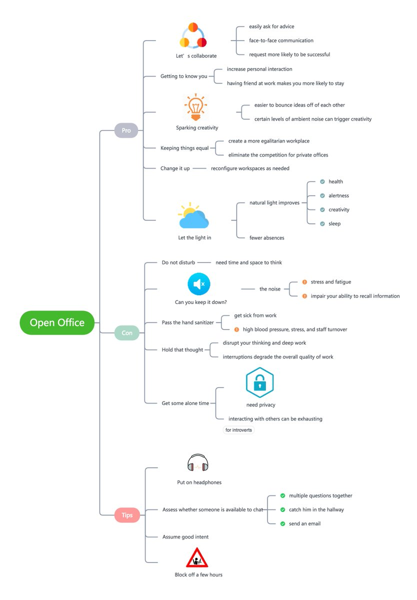 #mindmap #OfficeSpace Open office pro-con list and tips on how teams and  leaders can make open workspaces work, download map at http://www.xmind.net/m/i6hz  ...