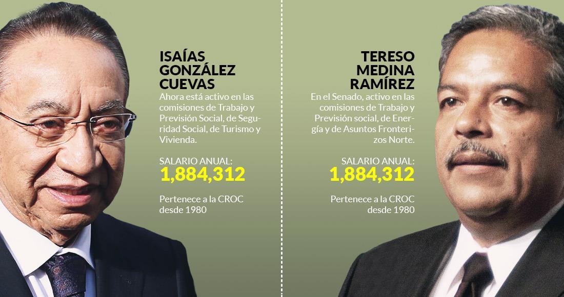 """Los dos """"obreros"""" del PRI que van contra seguridad social ganan millones y ocultan su patrimonio https://t.co/jvtfRaItO9"""